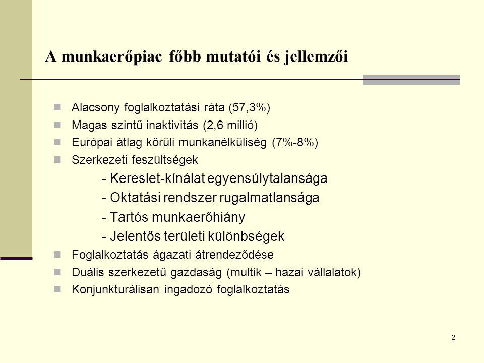 2 A munkaerőpiac főbb mutatói és jellemzői Alacsony foglalkoztatási ráta (57,3%) Magas szintű inaktivitás (2,6 millió) Európai átlag körüli munkanélkü