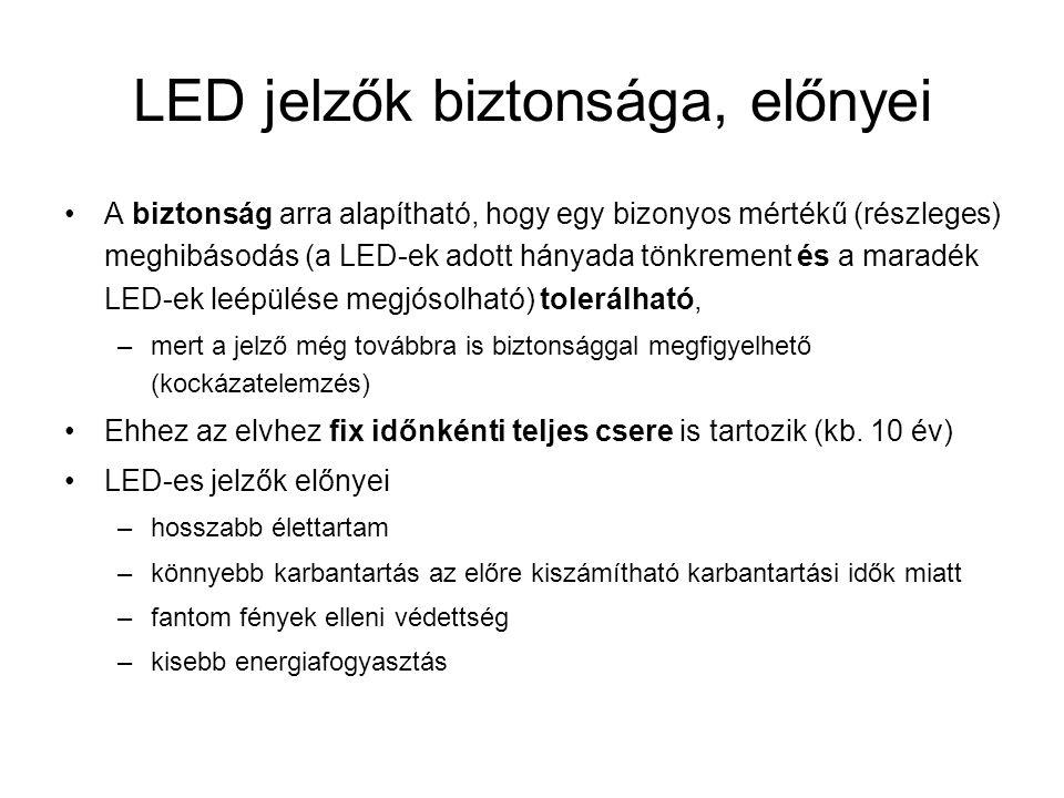 LED jelzők biztonsága, előnyei A biztonság arra alapítható, hogy egy bizonyos mértékű (részleges) meghibásodás (a LED-ek adott hányada tönkrement és a maradék LED-ek leépülése megjósolható) tolerálható, –mert a jelző még továbbra is biztonsággal megfigyelhető (kockázatelemzés) Ehhez az elvhez fix időnkénti teljes csere is tartozik (kb.