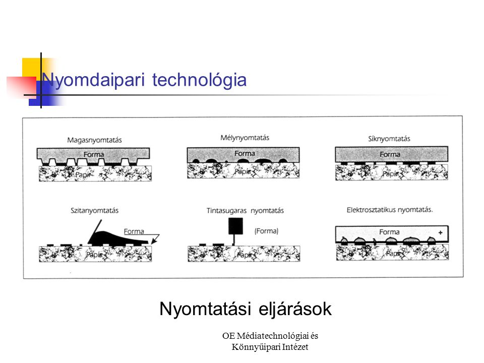 OE Médiatechnológiai és Könnyűipari Intézet Nyomdaipari technológia Magasnyomtatás (sematikus ábra)