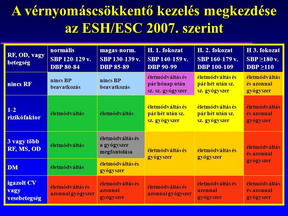 A vérnyomáscsökkentő kezelés megkezdése az ESH/ESC 2007.