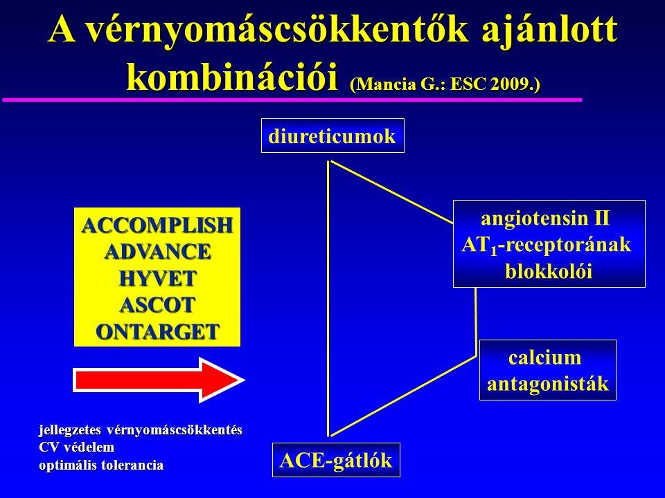 diureticumok ACE-gátlók A vérnyomáscsökkentők ajánlott kombinációi (Mancia G.: ESC 2009.) calcium antagonisták angiotensin II AT 1 -receptorának blokkolói ACCOMPLISHADVANCEHYVETASCOTONTARGET jellegzetes vérnyomáscsökkentés CV védelem optimális tolerancia