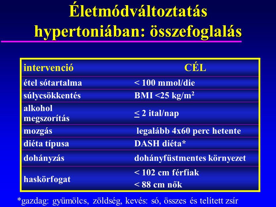 Életmódváltoztatás haszna felnőttkori hypertoniában: intervenciómennyiségSBP/DBP sócsökkentés -1.8 g/78 mmol/die -5.1 / -2.7 súlycsökkentés / kg fogyás -1.1 / -0.9 alkoholbevitel - 3.6 ital/nap -3.9 / -2.4 aerob mozgás 120-150 min/hét -4.9 / -3.7 diéta DASH diéta Hypertoniában Normotoniában -11.4 / -5.5 -3.6 / -1.8 CHEP 2008.