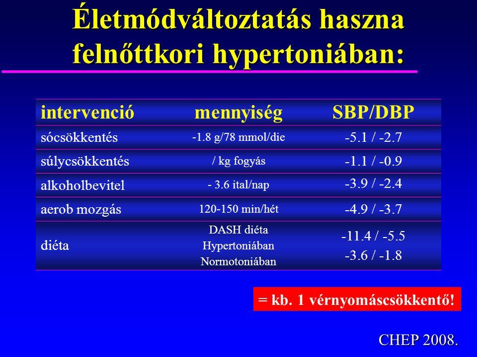 Életmódváltoztatás haszna felnőttkori hypertoniában: intervenciómennyiségSBP/DBP sócsökkentés -1.8 g/78 mmol/die -5.1 / -2.7 súlycsökkentés / kg fogyá
