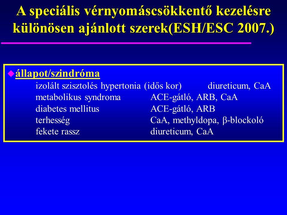 A speciális vérnyomáscsökkentő kezelésre különösen ajánlott szerek(ESH/ESC 2007.) u állapot/szindróma izolált szisztolés hypertonia (idős kor)diureticum, CaA metabolikus syndromaACE-gátló, ARB, CaA diabetes mellitus ACE-gátló, ARB terhességCaA, methyldopa, β-blockoló fekete rasszdiureticum, CaA