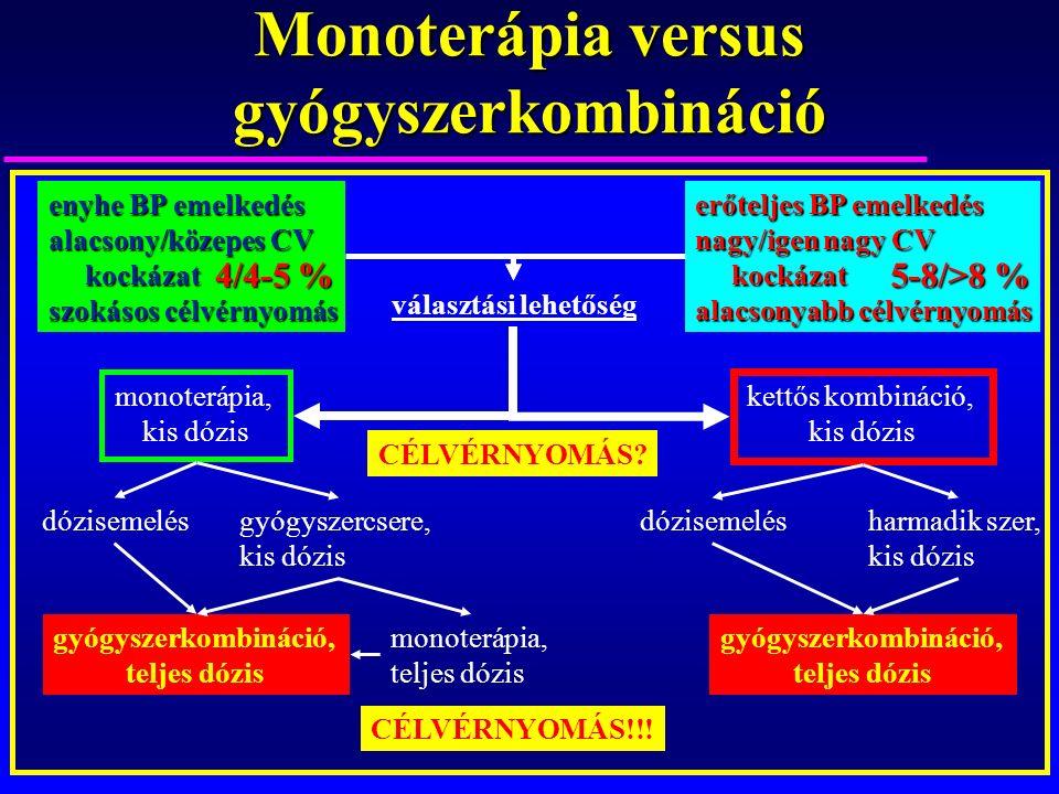 Monoterápia versus gyógyszerkombináció enyhe BP emelkedés alacsony/közepes CV kockázat kockázat szokásos célvérnyomás monoterápia, kis dózis gyógyszercsere, kis dózis dózisemelés gyógyszerkombináció, teljes dózis monoterápia, teljes dózis gyógyszerkombináció, teljes dózis dózisemelésharmadik szer, kis dózis kettős kombináció, kis dózis erőteljes BP emelkedés nagy/igen nagy CV kockázat kockázat alacsonyabb célvérnyomás választási lehetőség CÉLVÉRNYOMÁS.
