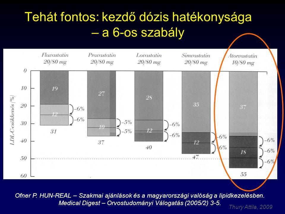 Thury Attila, 2009 Tehát fontos: kezdő dózis hatékonysága – a 6-os szabály Ofner P.