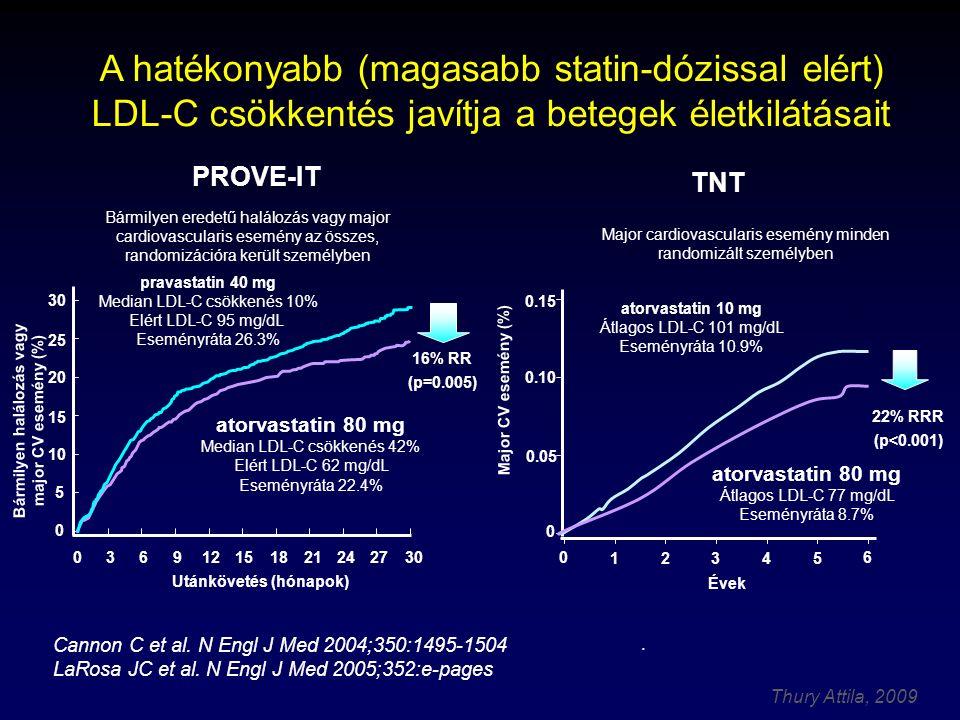 Thury Attila, 2009 Cannon C et al.N Engl J Med 2004;350:1495-1504 LaRosa JC et al.