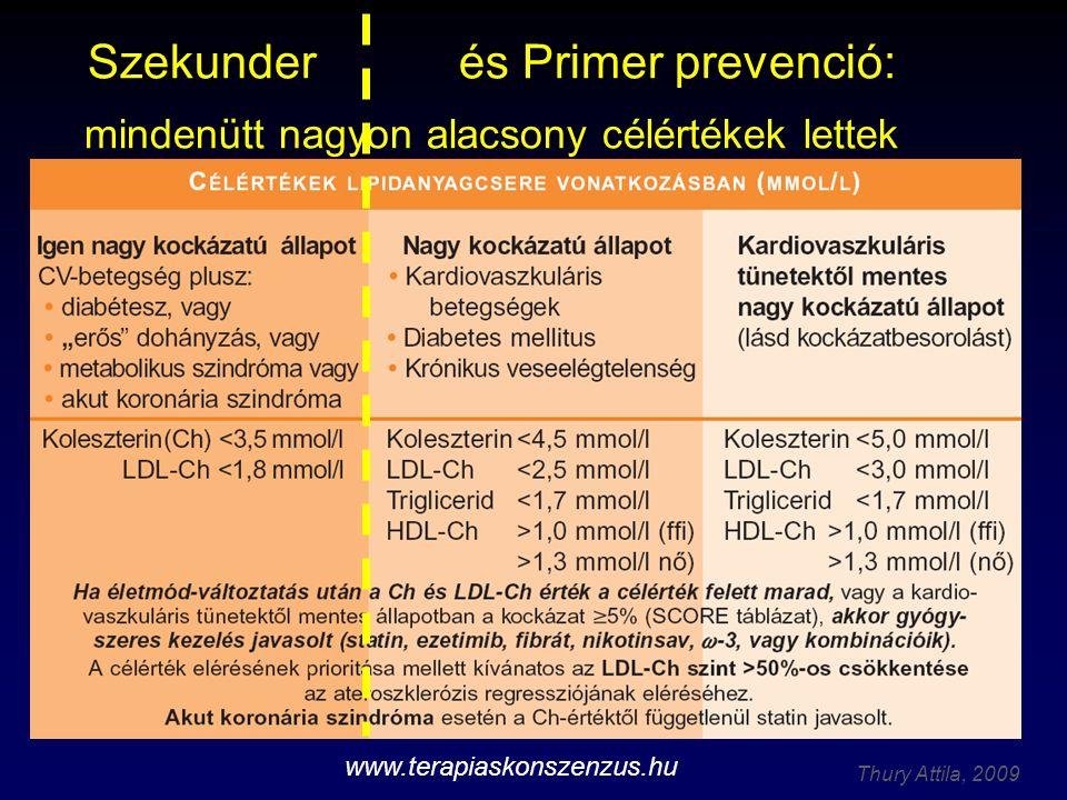 Thury Attila, 2009 Szekunder és Primer prevenció: mindenütt nagyon alacsony célértékek lettek www.terapiaskonszenzus.hu
