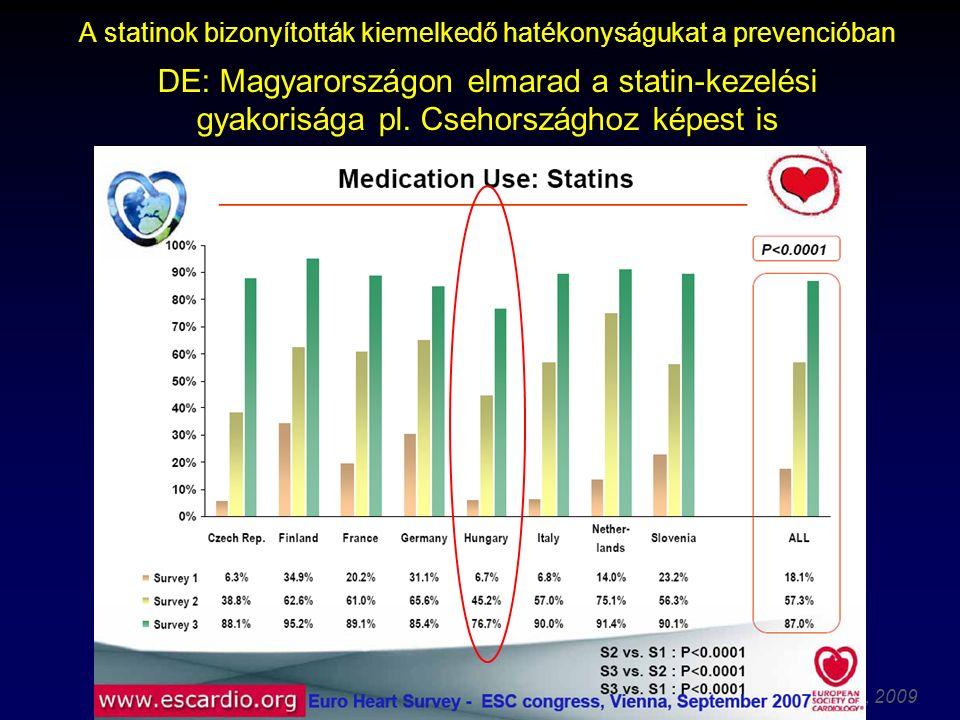 Thury Attila, 2009 A statinok bizonyították kiemelkedő hatékonyságukat a prevencióban DE: Magyarországon elmarad a statin-kezelési gyakorisága pl.