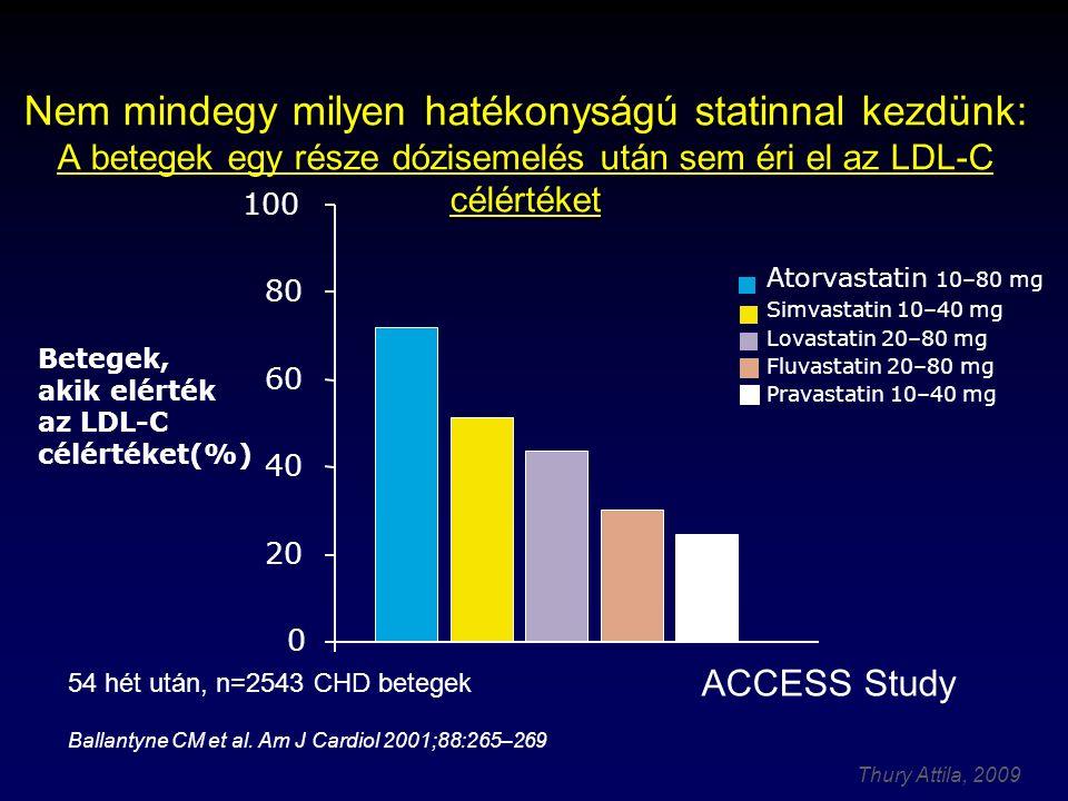 Thury Attila, 2009 Nem mindegy milyen hatékonyságú statinnal kezdünk: A betegek egy része dózisemelés után sem éri el az LDL-C célértéket 54 hét után, n=2543 CHD betegek Ballantyne CM et al.