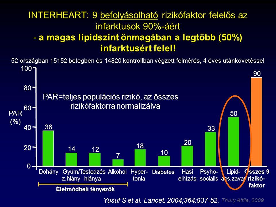 Thury Attila, 2009 Yusuf S et al.Lancet. 2004;364:937-52.