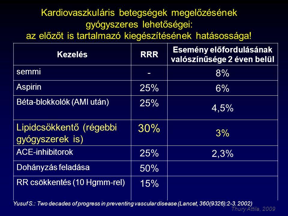 Thury Attila, 2009 KezelésRRR Esemény előfordulásának valószínűsége 2 éven belül semmi - 8% Aspirin 25% 6% Béta-blokkolók (AMI után) 25% 4,5% Lipidcsökkentő (régebbi gyógyszerek is) 30% 3% ACE-inhibitorok 25% 2,3% Dohányzás feladása 50% RR csökkentés (10 Hgmm-rel) 15% Yusuf S.: Two decades of progress in preventing vascular disease (Lancet, 360(9326):2-3.