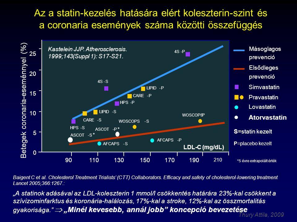 Thury Attila, 2009 Halálos infarktus és szélütés: a magyar status quo – van még mit tenni… Viszont a javulás nagymértékben a statinok bevezetésének köszönhető.