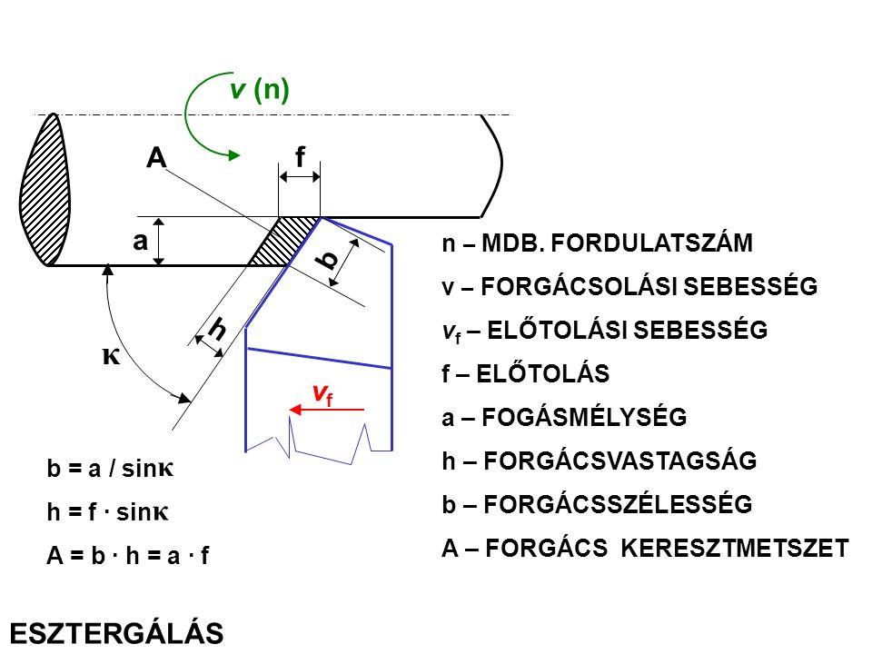 vfvf f A a h b κ v (n) b = a / sin h = f · sin A = b · h = a · f κ κ n – MDB. FORDULATSZÁM v – FORGÁCSOLÁSI SEBESSÉG v f – ELŐTOLÁSI SEBESSÉG f – ELŐT