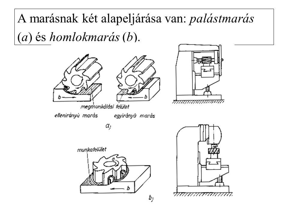 A marásnak két alapeljárása van: palástmarás (a) és homlokmarás (b).