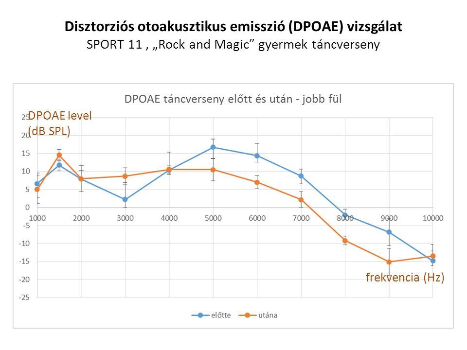 """Disztorziós otoakusztikus emisszió (DPOAE) vizsgálat SPORT 11, """"Rock and Magic"""" gyermek táncverseny DPOAE level (dB SPL) frekvencia (Hz)"""