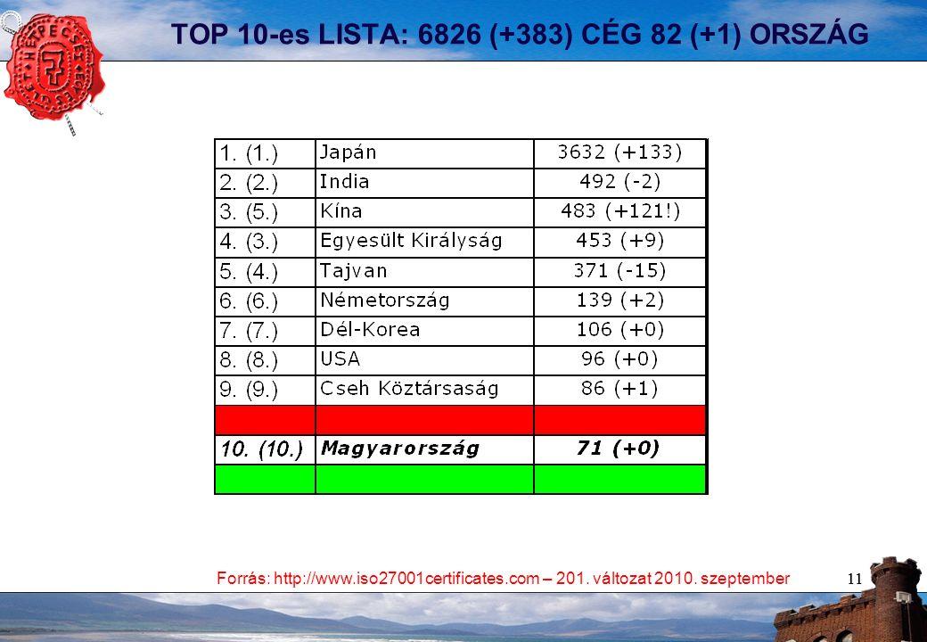 11 TOP 10-es LISTA: 6826 (+383) CÉG 82 (+1) ORSZÁG Forrás: http://www.iso27001certificates.com – 201.