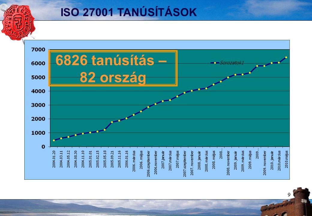 99 ISO 27001 TANÚSÍTÁSOK 6826 tanúsítás – 82 ország