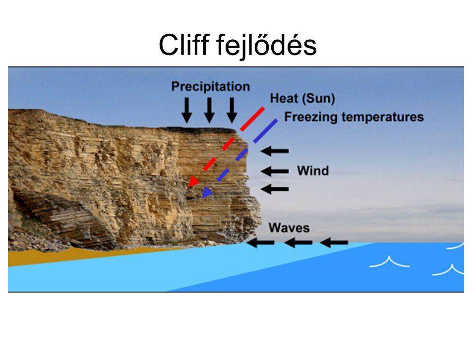 Cliff fejlődés