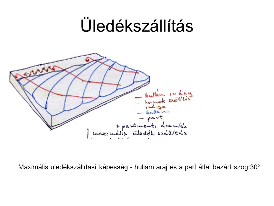 Üledékszállítás Maximális üledékszállítási képesség - hullámtaraj és a part által bezárt szög 30°