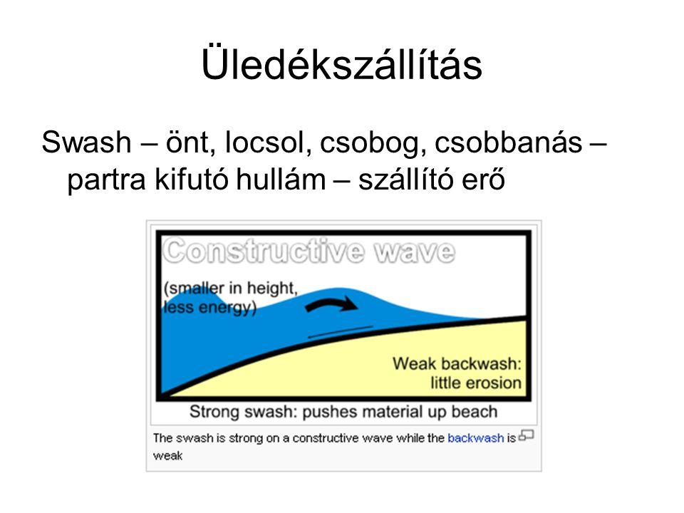 Üledékszállítás Swash – önt, locsol, csobog, csobbanás – partra kifutó hullám – szállító erő