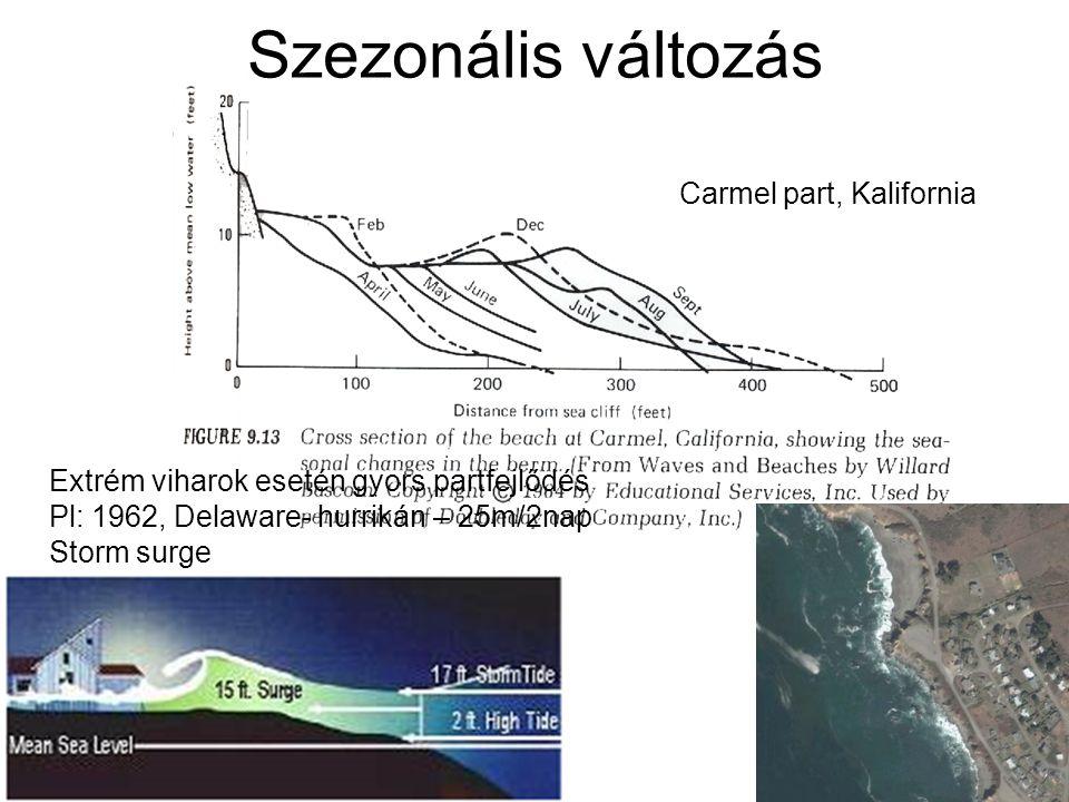 Szezonális változás Carmel part, Kalifornia Extrém viharok esetén gyors partfejlődés Pl: 1962, Delaware- hurrikán – 25m/2nap Storm surge