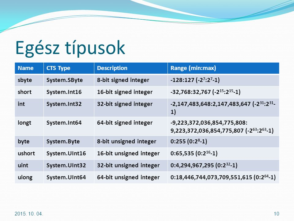 Egész típusok NameCTS TypeDescriptionRange (min:max) sbyteSystem.SByte8-bit signed integer-128:127 (-2 7 :2 7 -1) shortSystem.Int1616-bit signed integ