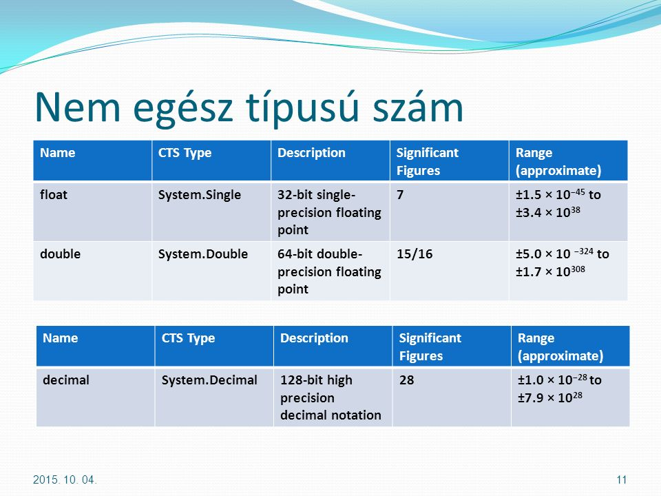 Nem egész típusú szám NameCTS TypeDescriptionSignificant Figures Range (approximate) floatSystem.Single32-bit single- precision floating point 7±1.5 × 10 −45 to ±3.4 × 10 38 doubleSystem.Double64-bit double- precision floating point 15/16±5.0 × 10 −324 to ±1.7 × 10 308 2015.
