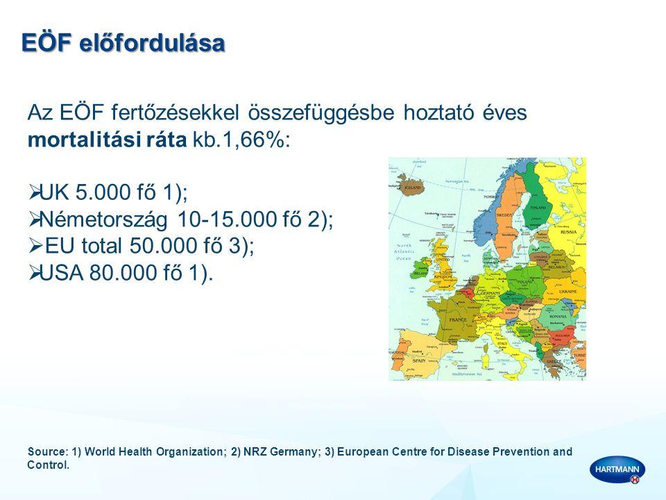EÖF előfordulása Az EÖF fertőzésekkel összefüggésbe hoztató éves mortalitási ráta kb.1,66%:  UK 5.000 fő 1);  Németország 10-15.000 fő 2);  EU tota