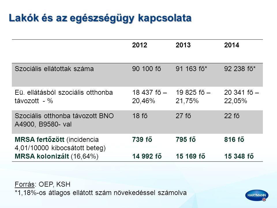 MRSA fertőzés költségvonzatai Szociális esethalmozódás esetén 1 :  labor többlet ktg: 25 644 Ft/fő  gyógyszer többlet ktg: 50 677 Ft/fő  mosás többlet ktg: 14 173 Ft/fő  védőeszköz és fertőtlenítőszer többlet ktg: 38 274 Ft/fő  Össz többlet ktg: 128 768 Ft/fő Kórházi költségek 1 :  esethalmozódás esetén többlet ktg: 2 165 325 Ft/fő 1 Knausz M., Kapronczai G., Rozgonyi F.: A methicillinrezisztens Staphílococcus aureus-szűré költséghatékonysági vizsgálata és jelentősége, Orvosi Hetilap 2010 151:22