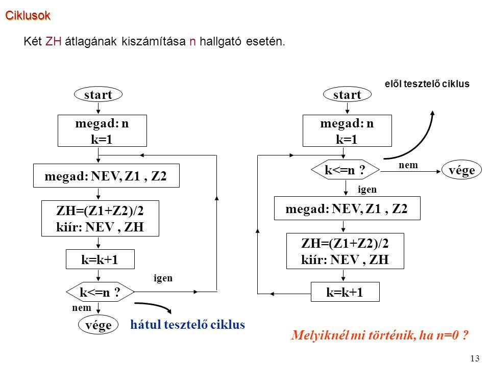13 Két ZH átlagának kiszámítása n hallgató esetén. elől tesztelő ciklus hátul tesztelő ciklus megad: n k=1 megad: NEV, Z1, Z2 ZH=(Z1+Z2)/2 kiír: NEV,