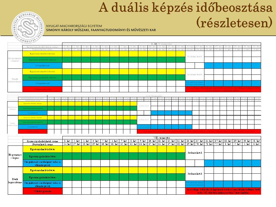 A duális képzés időbeosztása (részletesen)