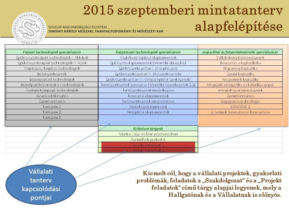 2015 szeptemberi mintatanterv alapfelépítése Vállalati tanterv kapcsolódási pontjai Kiemelt cél, hogy a vállalati projektek, gyakorlati problémák, fel