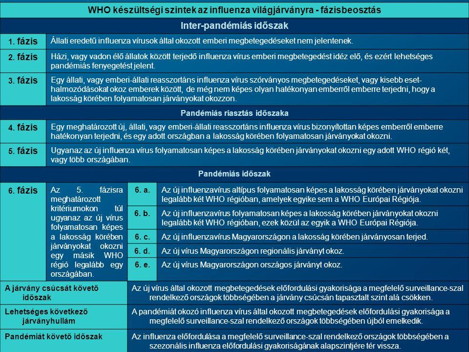 Új, pandémiás potenciállal rendelkező influenza A vírust eredményező genetikai változások ÉvAltípusA pandémia súlyossága 1889H3N2Mérsékelt 1918H1N1Súlyos 1957H2N2Súlyos 1968H3N2Mérsékelt 1977H1N1Enyhe 2009H1N1???