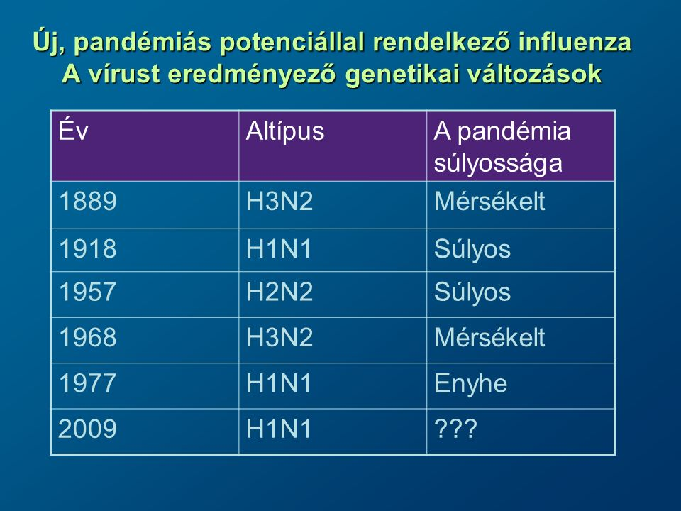 Influenza A (H1N1)v vírus Neuraminidáz RNS Hemagglutinin M2 protein (csak az A típusnál) Genetikai stabilitás: a kimutatott pandémiás Influenza A(H1N1)v vírusok eddig csak kismértékű genetikai variációt mutattak.