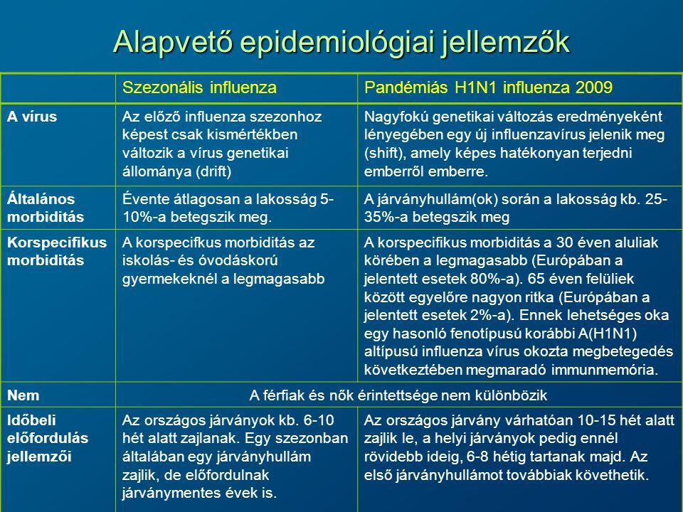 Surveillance Influenzaszerű megbetegedések (ISZM) előfordulása –Az Országos Epidemiológiai Központ a területi ÁNTSZ intézetek segítségével sentinel típusú influenzafigyelő szolgálatot működtet 1400 kijelölt háziorvos közreműködésével.