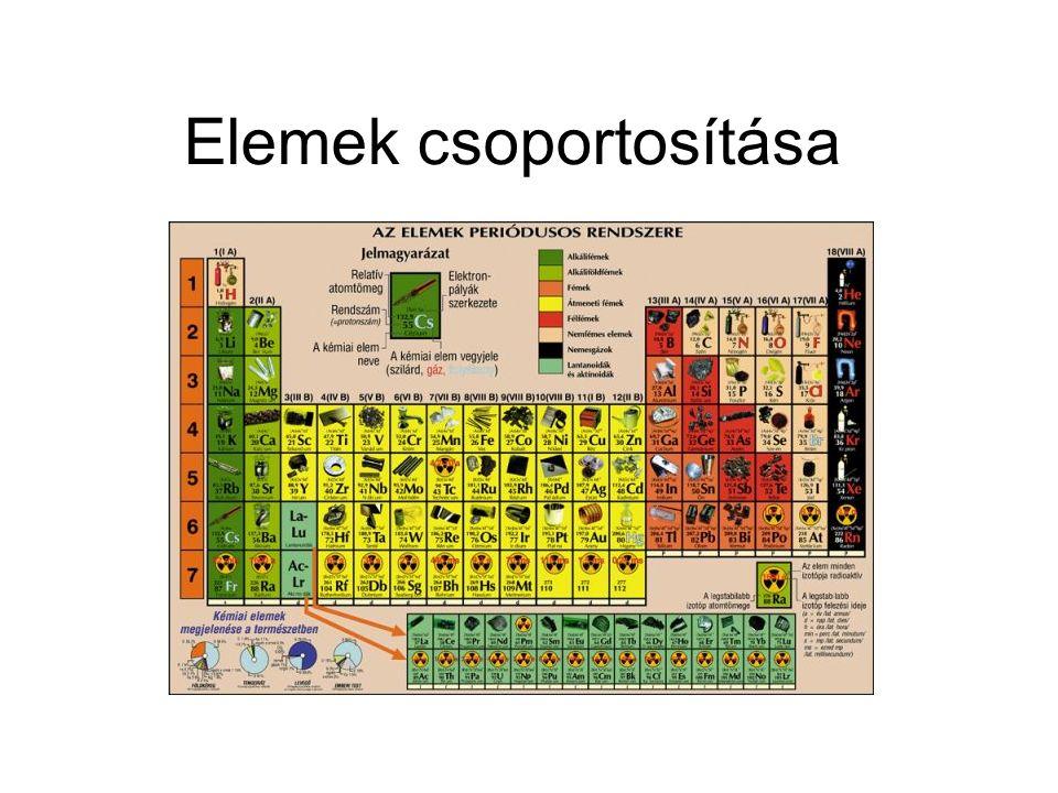 Az elemeket 3 csoportba osztjuk: fémek Félfémek vagy átmeneti fémek nemfémek