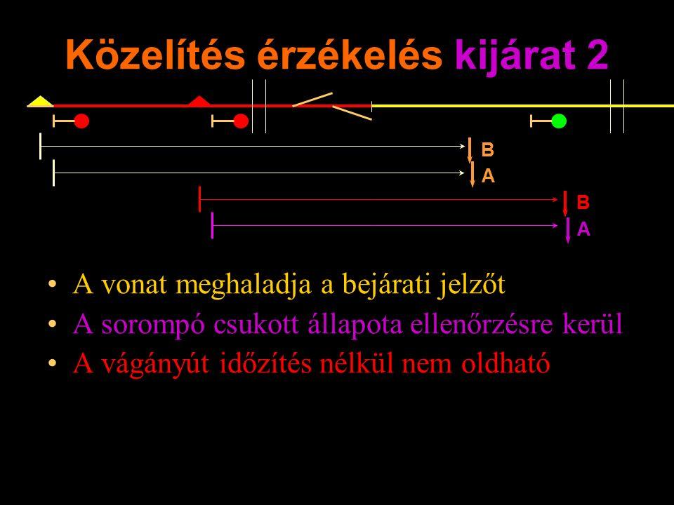 Közelítés érzékelés kijárat 2 A vonat meghaladja a bejárati jelzőt A sorompó csukott állapota ellenőrzésre kerül A vágányút időzítés nélkül nem oldható Rétlaki Győző: Dominó-55 B A B A