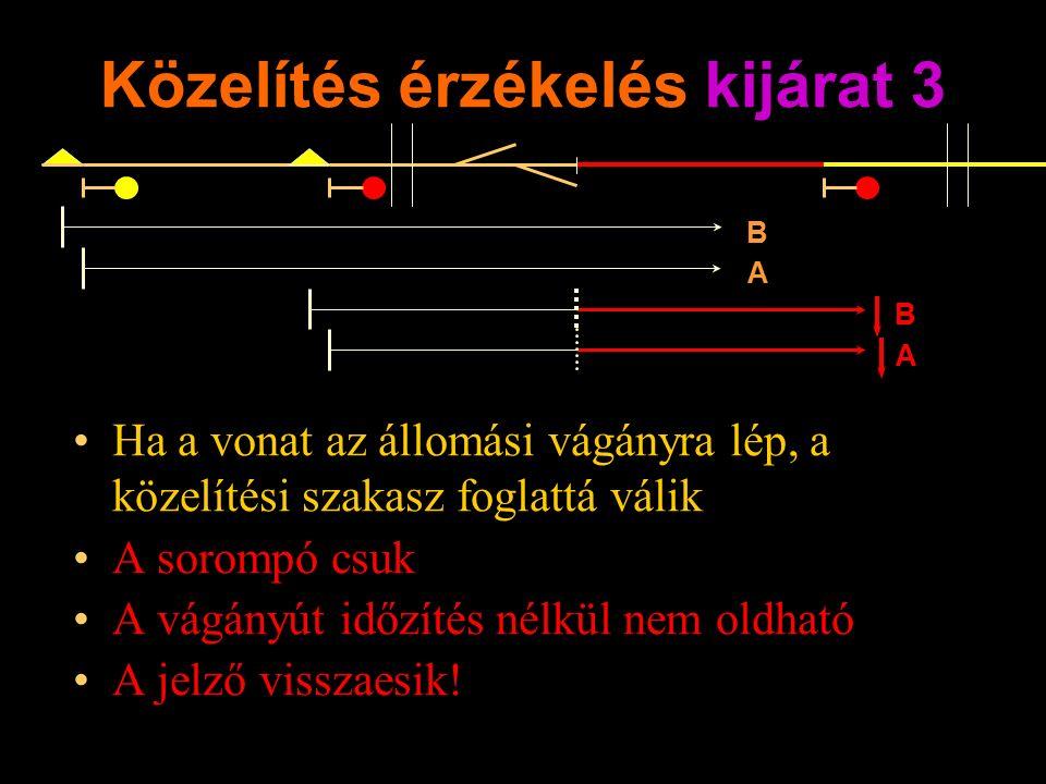 Közelítés érzékelés kijárat 3 Ha a vonat az állomási vágányra lép, a közelítési szakasz foglattá válik A sorompó csuk A vágányút időzítés nélkül nem oldható A jelző visszaesik.