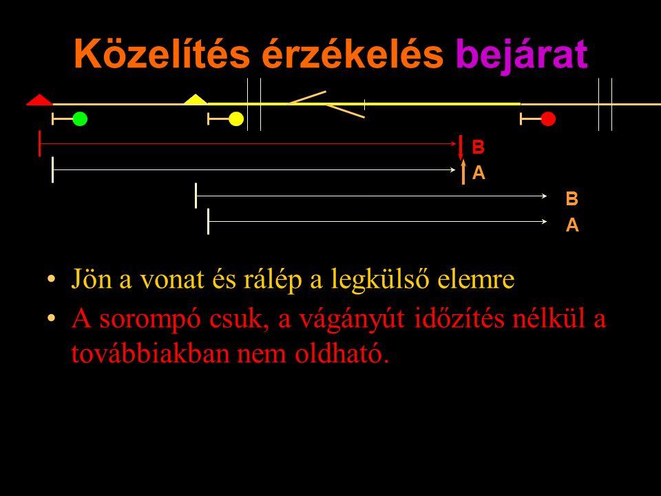 Közelítés érzékelés bejárat Jön a vonat és rálép a legkülső elemre A sorompó csuk, a vágányút időzítés nélkül a továbbiakban nem oldható.