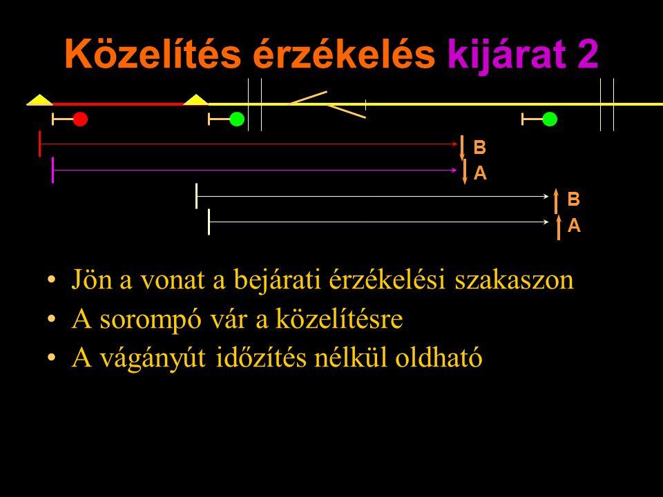 Közelítés érzékelés kijárat 2 Jön a vonat a bejárati érzékelési szakaszon A sorompó vár a közelítésre A vágányút időzítés nélkül oldható Rétlaki Győző: Dominó-55 B A B A