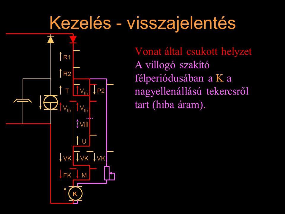 Kezelés - visszajelentés Vonat által csukott helyzet A villogó szakító félperiódusában a K a nagyellenállású tekercsről tart (hiba áram). R1 R2 T V gy