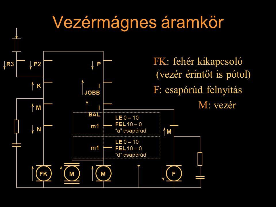 Vezérmágnes áramkör FK: fehér kikapcsoló (vezér érintőt is pótol) F: csapórúd felnyitás M: vezér R3 K M N I JOBB P MFKMF P2 M m1 LE 0 – 10 FEL 10 – 0