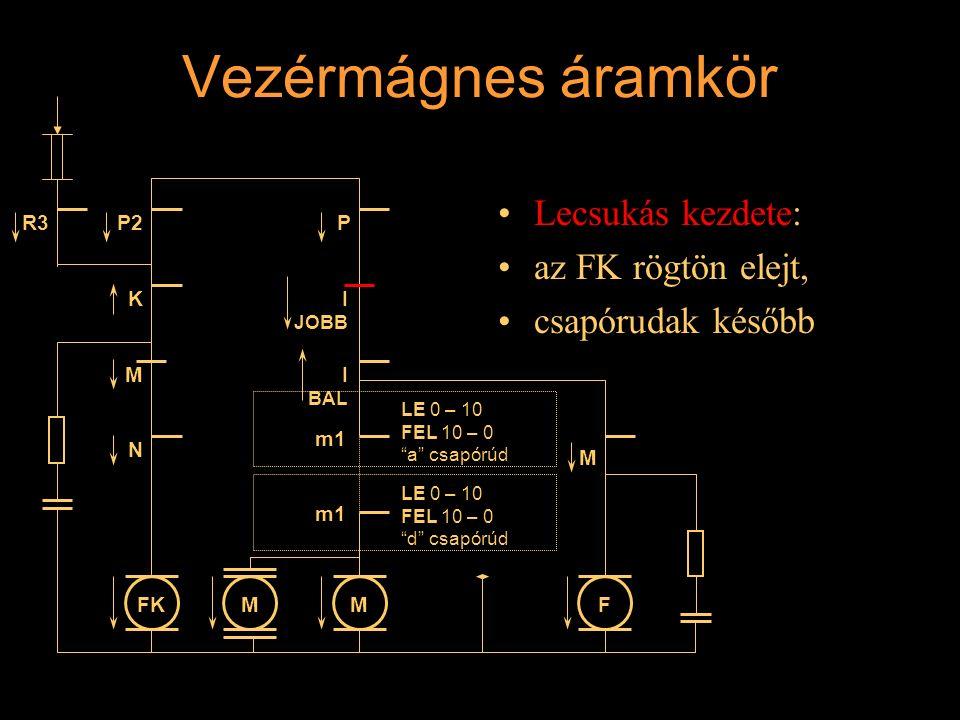 """Vezérmágnes áramkör Lecsukás kezdete: az FK rögtön elejt, csapórudak később R3 K M N I JOBB P MFKMF P2 M m1 LE 0 – 10 FEL 10 – 0 """"a"""" csapórúd LE 0 – 1"""