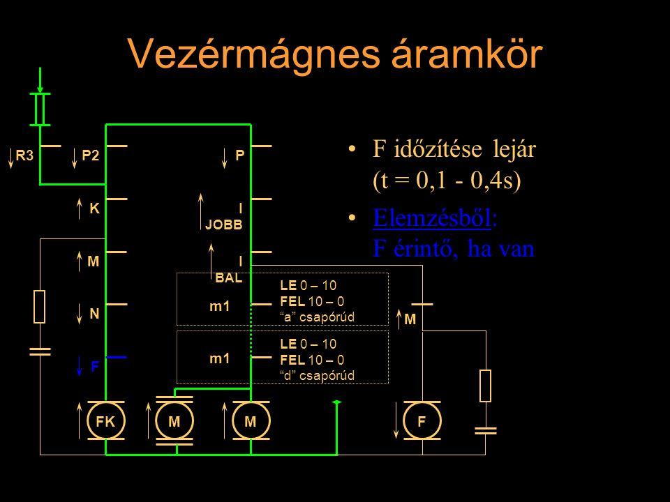 """Vezérmágnes áramkör F időzítése lejár (t = 0,1 - 0,4s) Elemzésből: F érintő, ha van R3 K M N I JOBB P MFKMF P2 M m1 LE 0 – 10 FEL 10 – 0 """"a"""" csapórúd"""