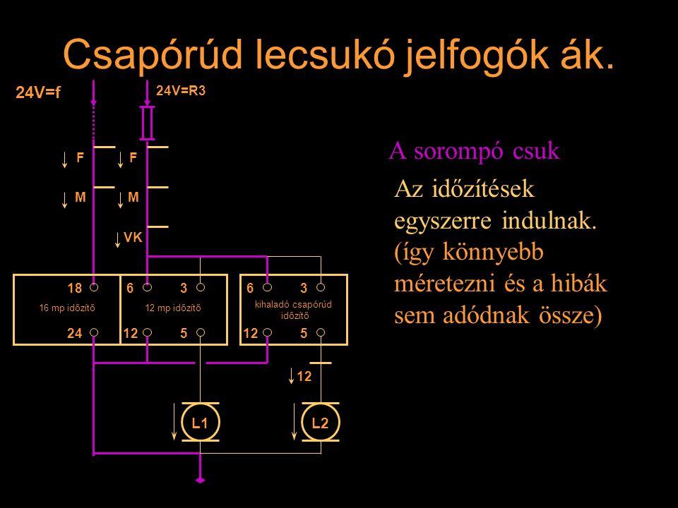 Csapórúd lecsukó jelfogók ák. A sorompó csuk Az időzítések egyszerre indulnak. (így könnyebb méretezni és a hibák sem adódnak össze) F M F M VK 24V=f