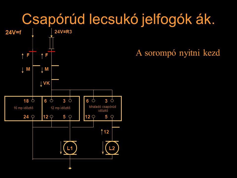 Csapórúd lecsukó jelfogók ák. A sorompó nyitni kezd F M F M VK 24V=f 24V=R3 16 mp időzítő12 mp időzítő kihaladó csapórúd időzítő 186363 5125 24 L1L2 1
