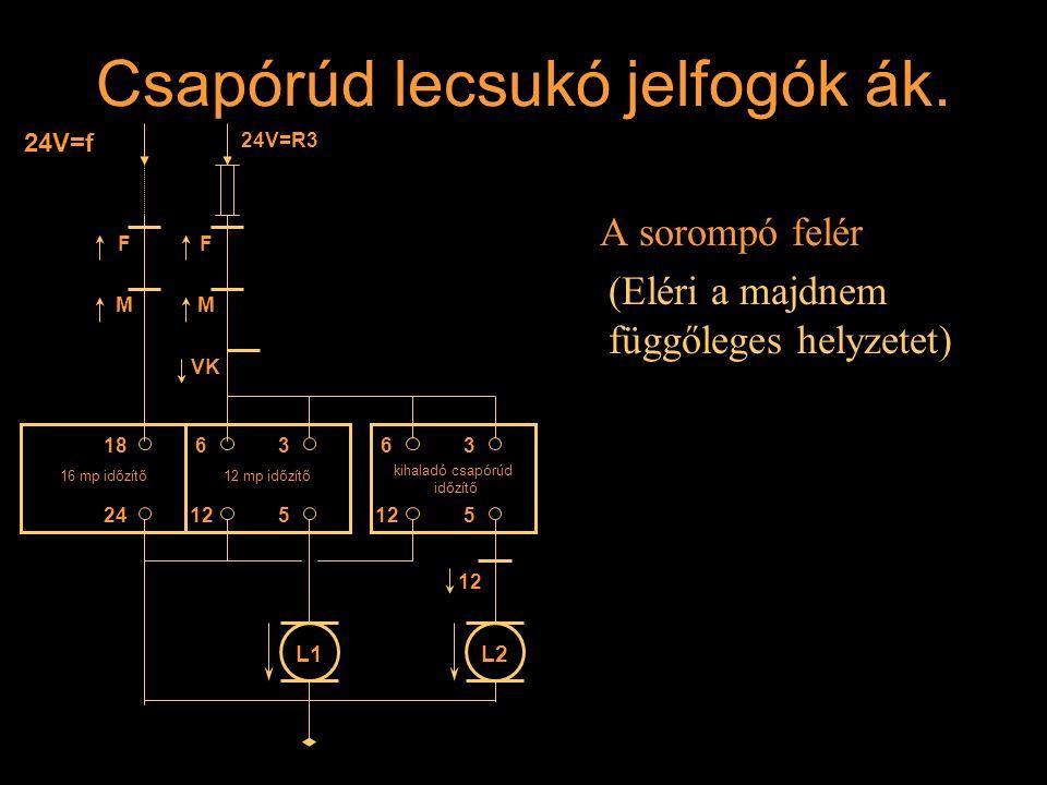 Csapórúd lecsukó jelfogók ák. A sorompó felér (Eléri a majdnem függőleges helyzetet) F M F M VK 24V=f 24V=R3 16 mp időzítő12 mp időzítő kihaladó csapó