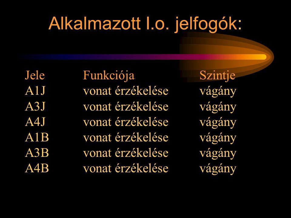 VK jelfogó áramköre A J vágányon jön a vonat VK + 1 3' 2 2 3' 2 P P2 AB B AB J 1 3' 1 2 3' 1 IBIB IK J IK B IJIJ Rétlaki Győző: Vonali sorompó