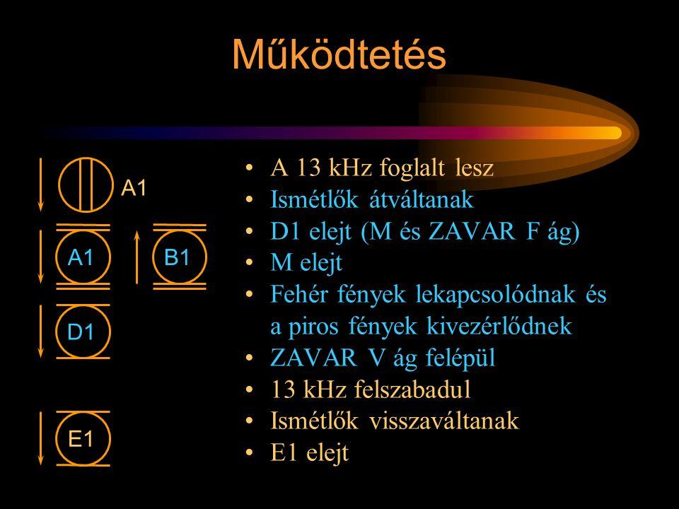 Működtetés A 13 kHz foglalt lesz Ismétlők átváltanak D1 elejt (M és ZAVAR F ág) M elejt Fehér fények lekapcsolódnak és a piros fények kivezérlődnek ZA